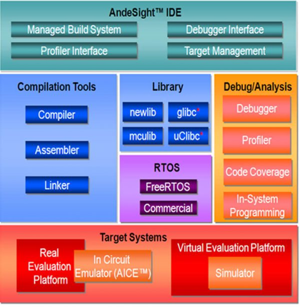Andesight Ide Andes Technology